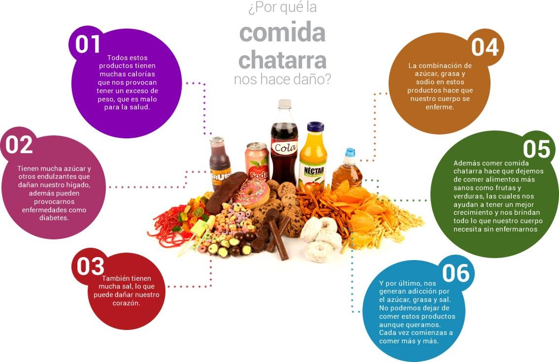 Comida Chatarra : Mi Escuela Saludable
